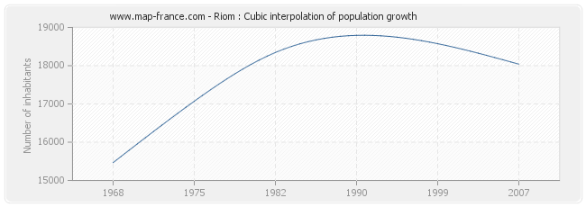 Riom : Cubic interpolation of population growth