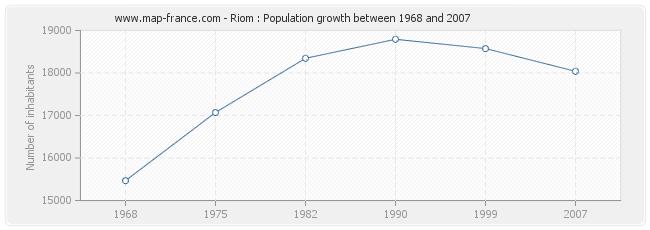 Population Riom