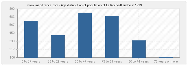 Age distribution of population of La Roche-Blanche in 1999