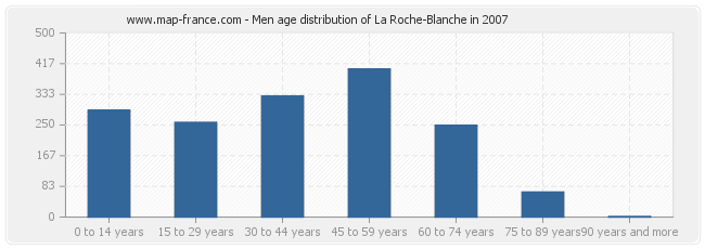 Men age distribution of La Roche-Blanche in 2007
