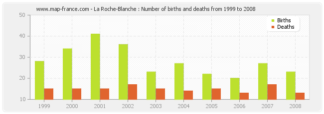 La Roche-Blanche : Number of births and deaths from 1999 to 2008