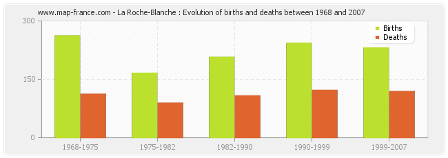 La Roche-Blanche : Evolution of births and deaths between 1968 and 2007