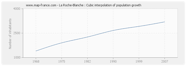 La Roche-Blanche : Cubic interpolation of population growth