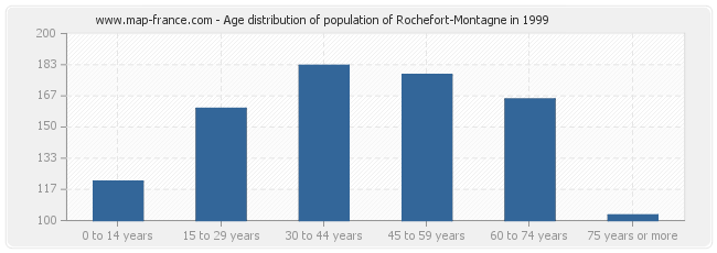 Age distribution of population of Rochefort-Montagne in 1999