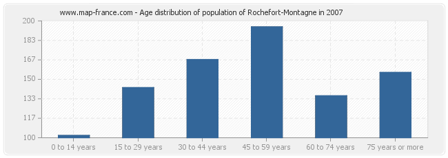Age distribution of population of Rochefort-Montagne in 2007