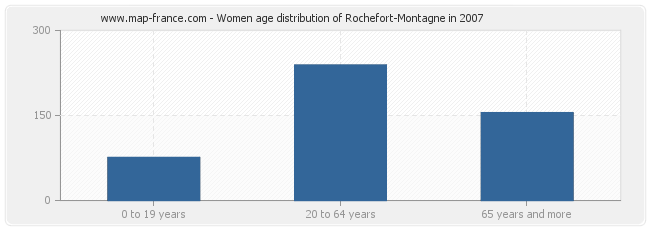 Women age distribution of Rochefort-Montagne in 2007