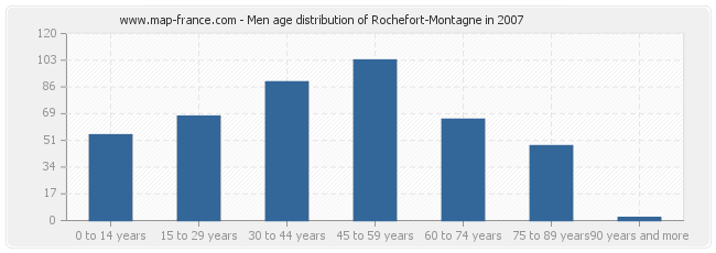 Men age distribution of Rochefort-Montagne in 2007
