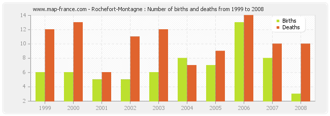Rochefort-Montagne : Number of births and deaths from 1999 to 2008