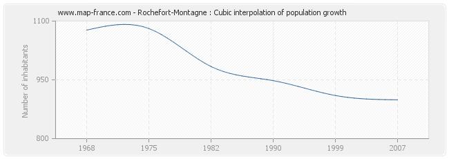 Rochefort-Montagne : Cubic interpolation of population growth
