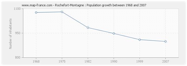 Population Rochefort-Montagne
