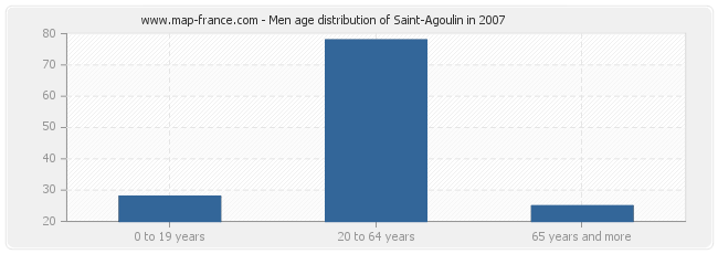 Men age distribution of Saint-Agoulin in 2007