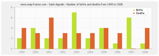 Saint-Agoulin : Number of births and deaths from 1999 to 2008