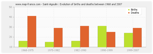 Saint-Agoulin : Evolution of births and deaths between 1968 and 2007