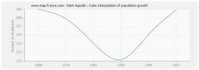 Saint-Agoulin : Cubic interpolation of population growth