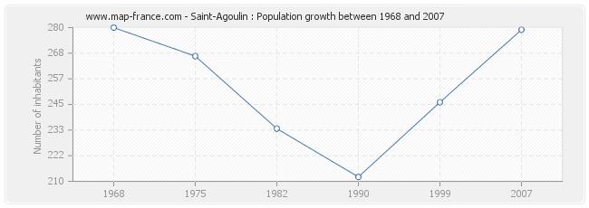 Population Saint-Agoulin