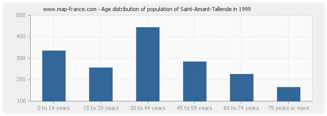 Age distribution of population of Saint-Amant-Tallende in 1999