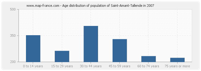 Age distribution of population of Saint-Amant-Tallende in 2007
