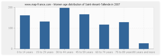 Women age distribution of Saint-Amant-Tallende in 2007