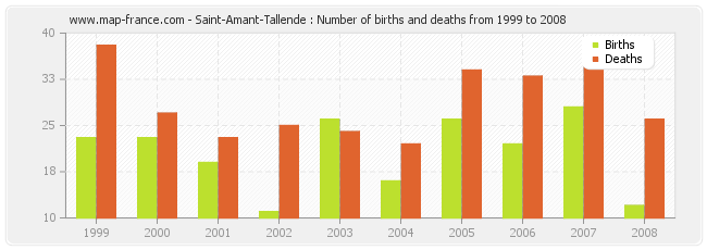 Saint-Amant-Tallende : Number of births and deaths from 1999 to 2008