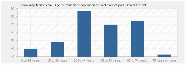 Age distribution of population of Saint-Bonnet-près-Orcival in 1999