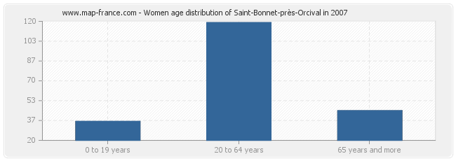 Women age distribution of Saint-Bonnet-près-Orcival in 2007