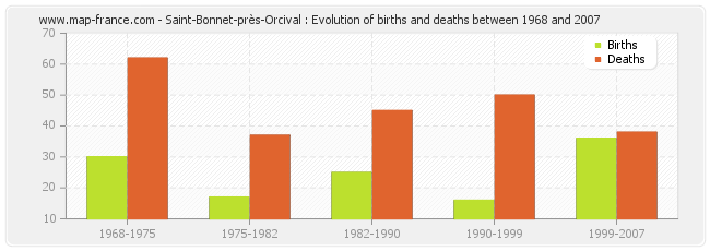 Saint-Bonnet-près-Orcival : Evolution of births and deaths between 1968 and 2007