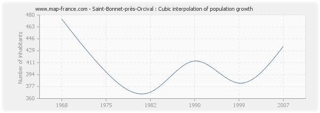 Saint-Bonnet-près-Orcival : Cubic interpolation of population growth