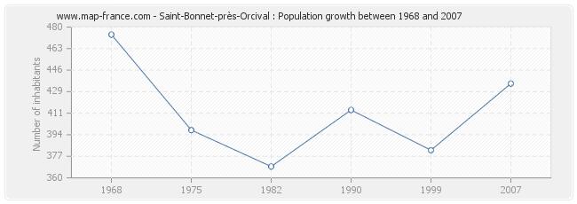Population Saint-Bonnet-près-Orcival