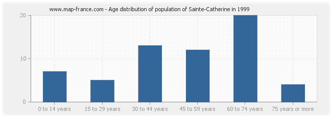 Age distribution of population of Sainte-Catherine in 1999