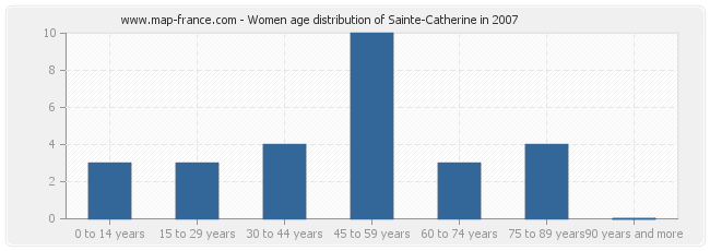 Women age distribution of Sainte-Catherine in 2007