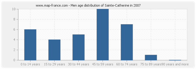 Men age distribution of Sainte-Catherine in 2007