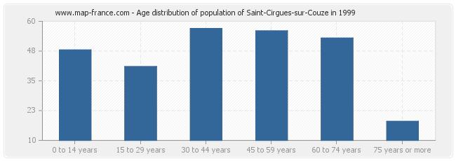 Age distribution of population of Saint-Cirgues-sur-Couze in 1999
