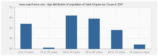 Age distribution of population of Saint-Cirgues-sur-Couze in 2007