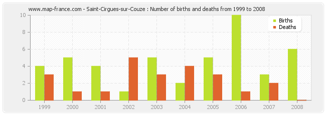 Saint-Cirgues-sur-Couze : Number of births and deaths from 1999 to 2008