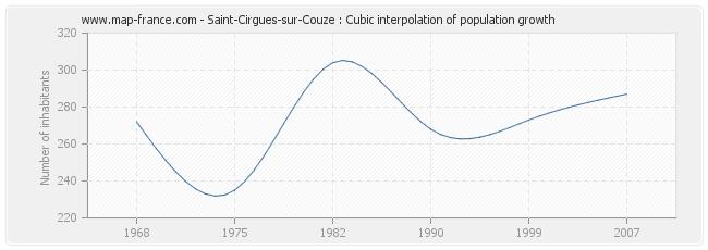 Saint-Cirgues-sur-Couze : Cubic interpolation of population growth