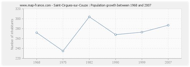 Population Saint-Cirgues-sur-Couze