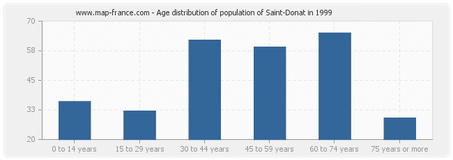 Age distribution of population of Saint-Donat in 1999