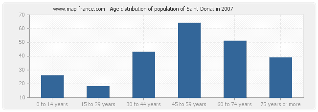 Age distribution of population of Saint-Donat in 2007