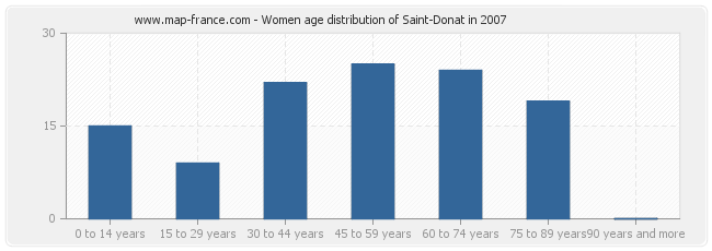 Women age distribution of Saint-Donat in 2007