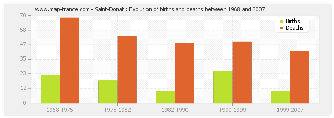 Saint-Donat : Evolution of births and deaths between 1968 and 2007