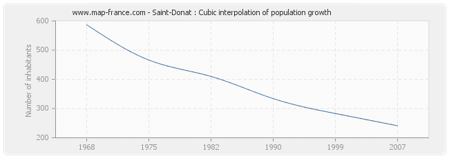Saint-Donat : Cubic interpolation of population growth