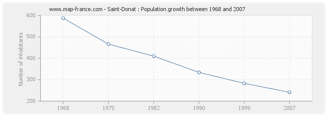 Population Saint-Donat