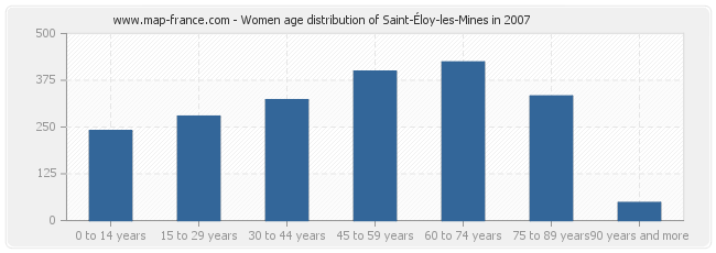 Women age distribution of Saint-Éloy-les-Mines in 2007