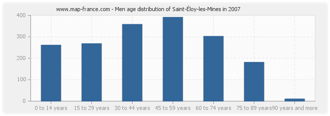 Men age distribution of Saint-Éloy-les-Mines in 2007