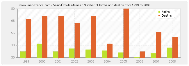 Saint-Éloy-les-Mines : Number of births and deaths from 1999 to 2008