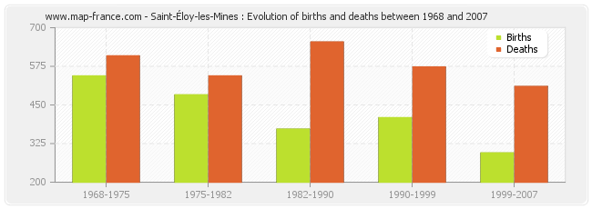 Saint-Éloy-les-Mines : Evolution of births and deaths between 1968 and 2007