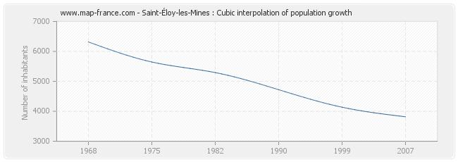 Saint-Éloy-les-Mines : Cubic interpolation of population growth
