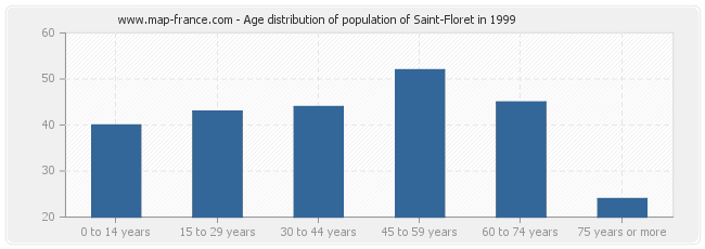 Age distribution of population of Saint-Floret in 1999