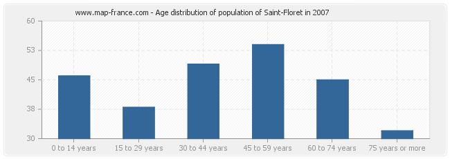 Age distribution of population of Saint-Floret in 2007