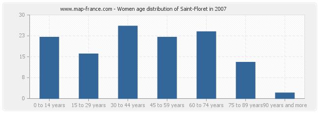 Women age distribution of Saint-Floret in 2007
